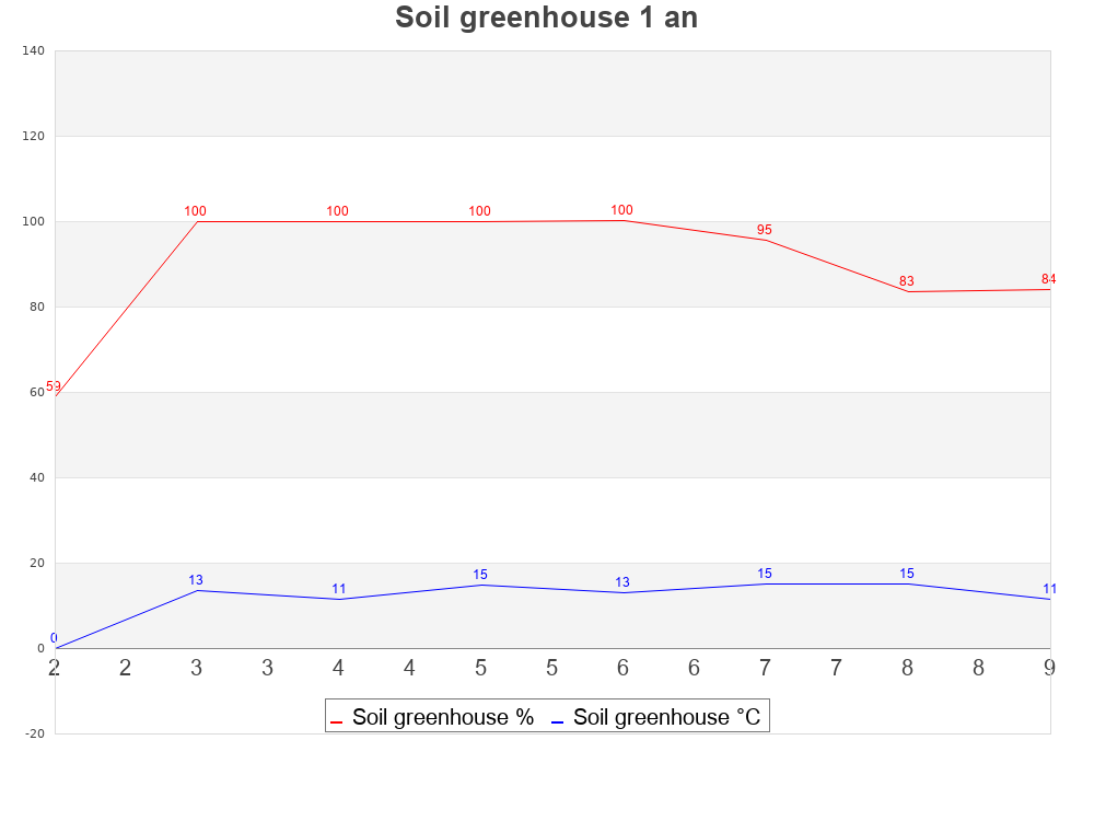 soil15d_greenhouse.png