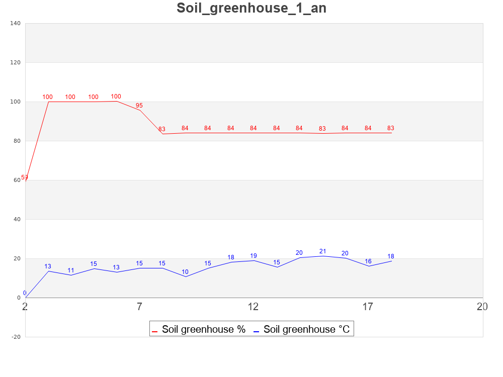soil1y_greenhouse.png