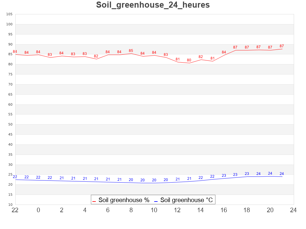 soil24h_greenhouse.png